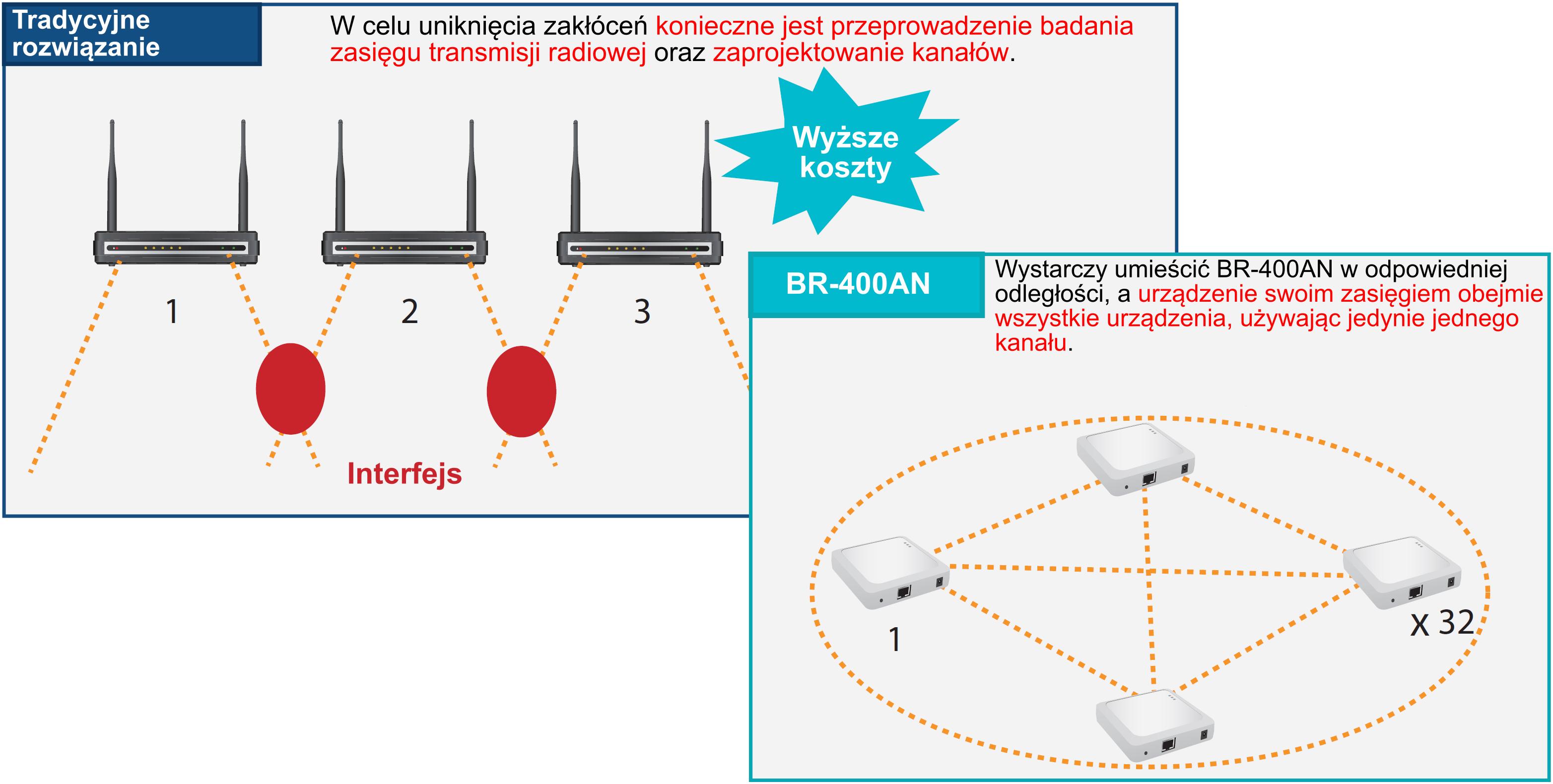 Silex BR-400AN AP vs Mesh