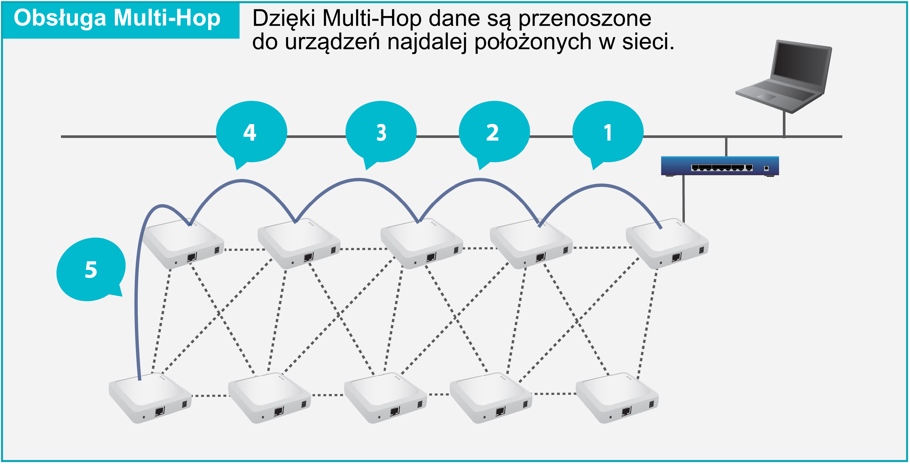 Obsługa Multi-hop