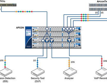 Alstor SDS Apcon Network Packet Broker