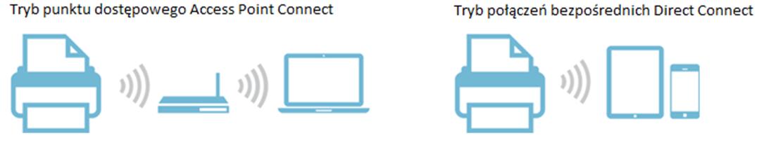 Fujitsu ScanSnap ix1500 tryby połączeń