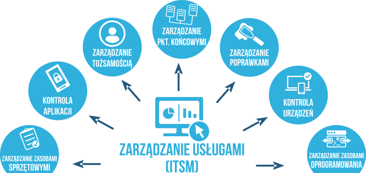 Zarządzanie usługami ITSM - rozwiazania Ivanti