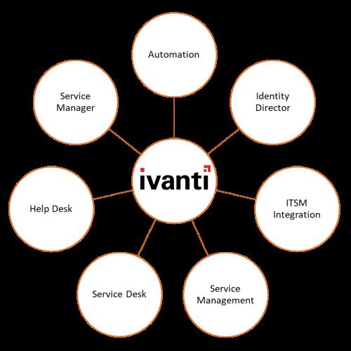 Logo Ivanti otoczone usługami Automation, Identity Director, ITSM Intergration, Service Management, Service Desk, Help Desk, Service Manager
