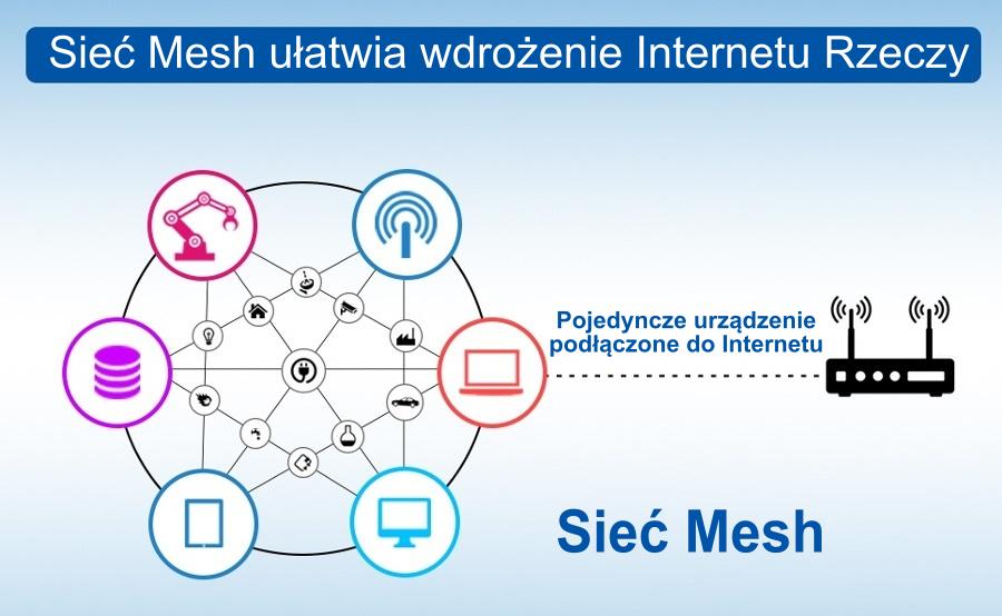 Sieć Mesh ułatwia wdrożenie Internetu Rzeczy (IoT)